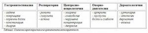 характеристики на интолерантност medipro